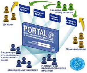 Что такое интернет портал