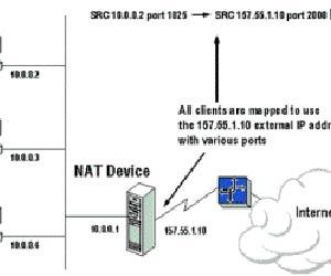 NAT - настройка преобразования сетевых адресов