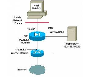 NAT - динамическое преобразование сетевых адресов