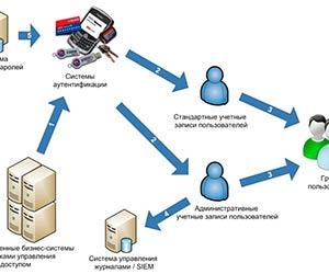 Как выглядят сетевые пользовательские записи