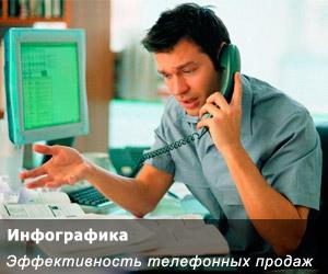 Эффективность телефонных продаж в России (Инфографика)