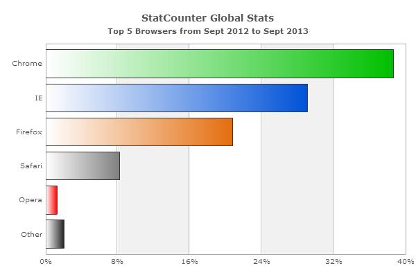 Рейтинг по браузерам онлайн (online) от StatCounter на сентябрь 2013