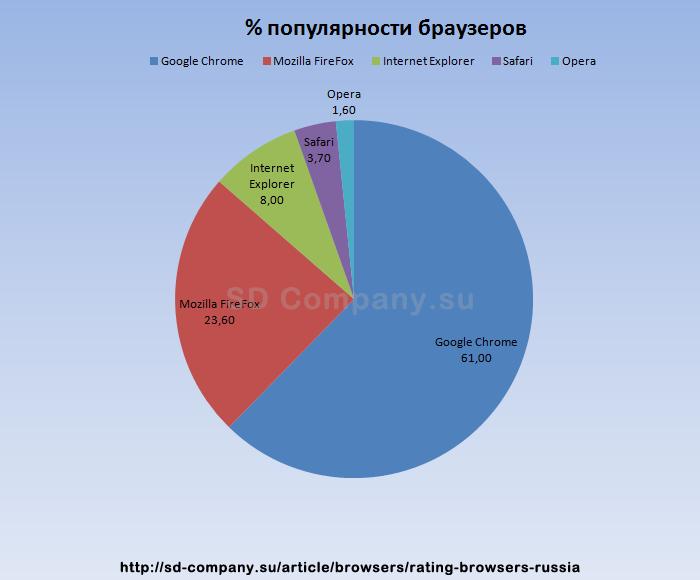Популярность браузеров по миру на текущий момент