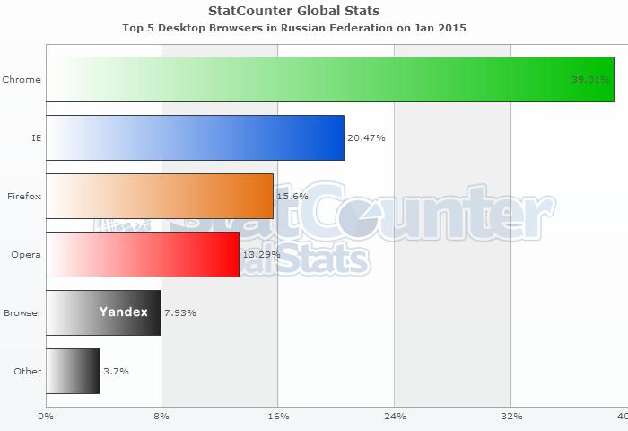 Рейтинг по интернет браузерам по России на январь 2015 [от StatCounter]