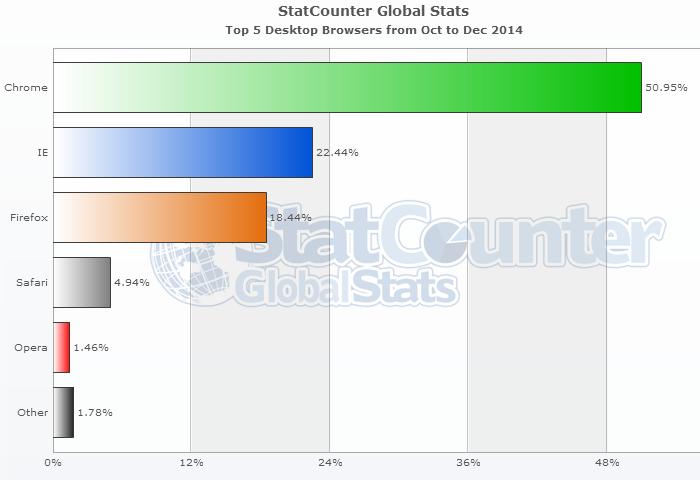 Рейтинг по интернет браузерам по миру на январь 2015 [от StatCounter]