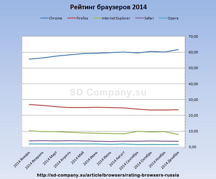 Популярность интернет браузеров за каждый месяц 2014 года