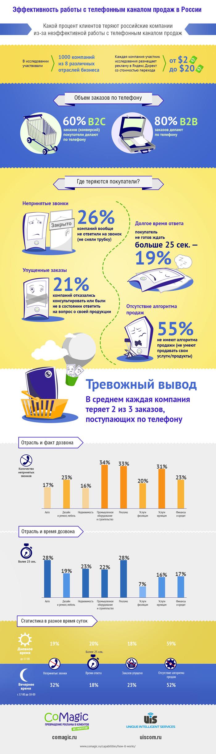 Эффективность телефонных звонков в России