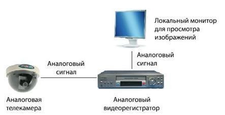 Схема аналоговой системы видеонаблюдения