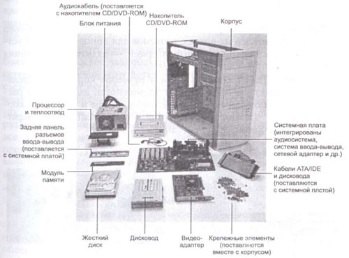 Конструктивно. персональный компьютер, чаще всего выполнены в виде центрального (системного) блока...