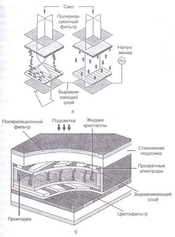 Принцип работы и конструкция ЖКД