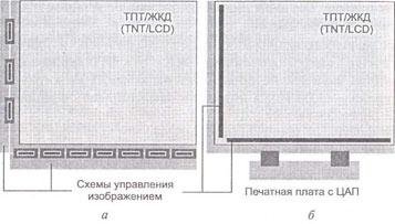 Устройство жидкокристаллических панелей с активной матрицей