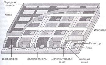 Конструкция плазменного монитора