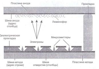 Принцип электростатической эмиссии