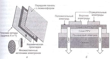 Принцип работы LEP монитор ов