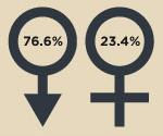 Демография фрилансеров