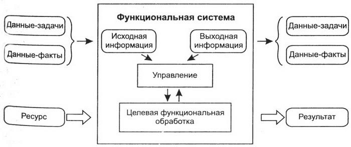 Обобщенная схема функционального процесса, управляемого данными