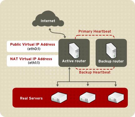 Настройка преобразования сетевых адресов