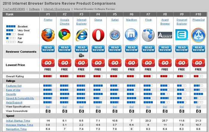 рейтинг интернет браузеров