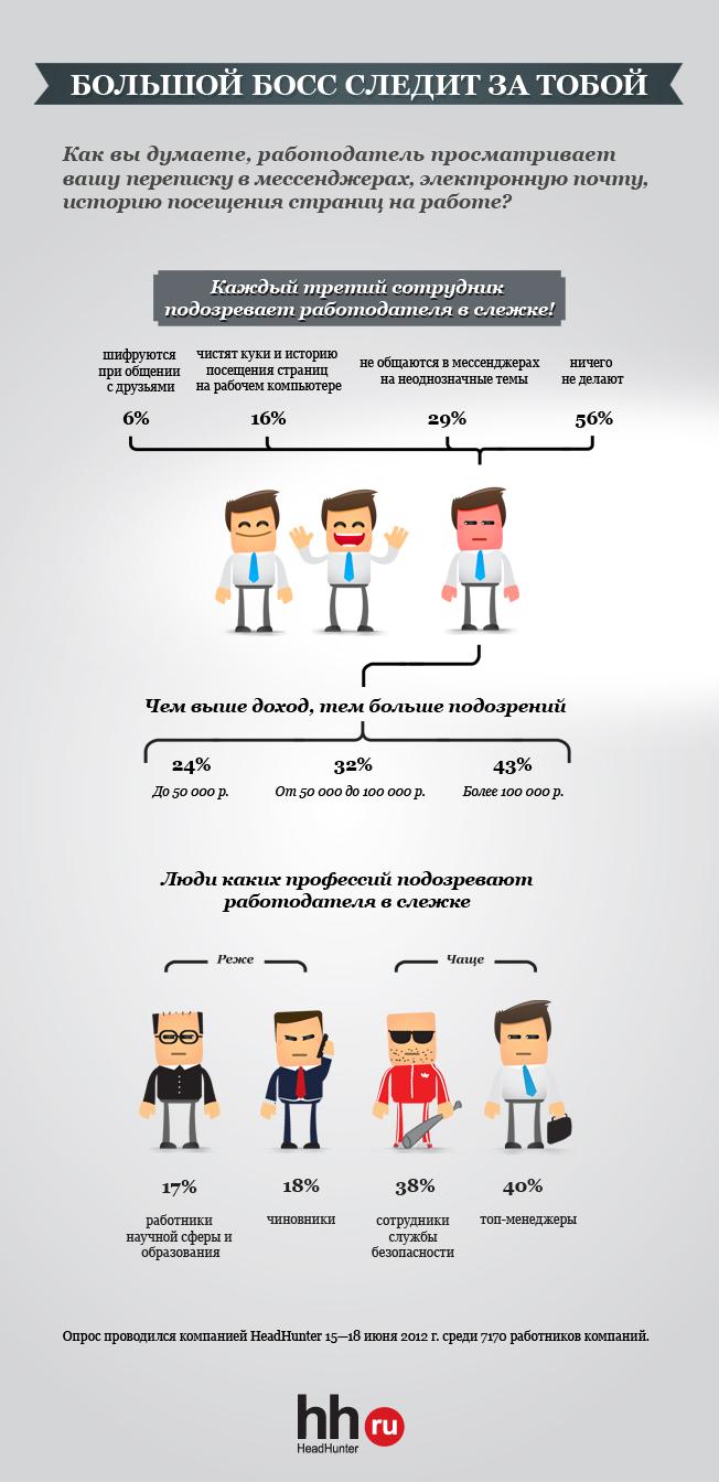 Как работодатели следят