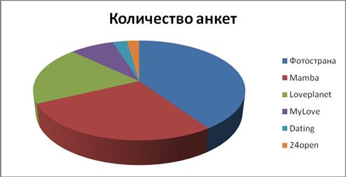Знакомств и сайты какие самые популярные