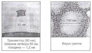 Нанотехнологии наглядно - транзистор (90 нм) и вирус гриппа (100 нм)