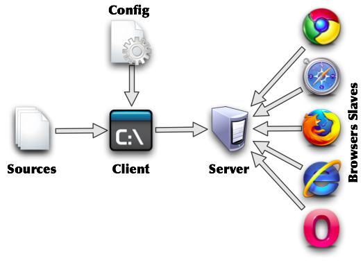 Веб серверы